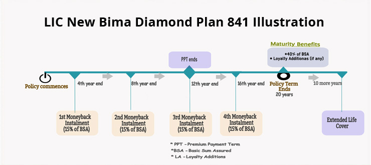 Lic Bima Diamond Policy Benefits