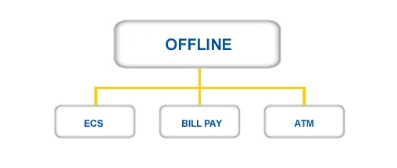 Offline Payment Channel